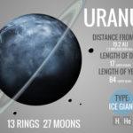 天王星の衛星の数はいくつ?