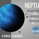 海王星の衛星の数はいくつあるの?