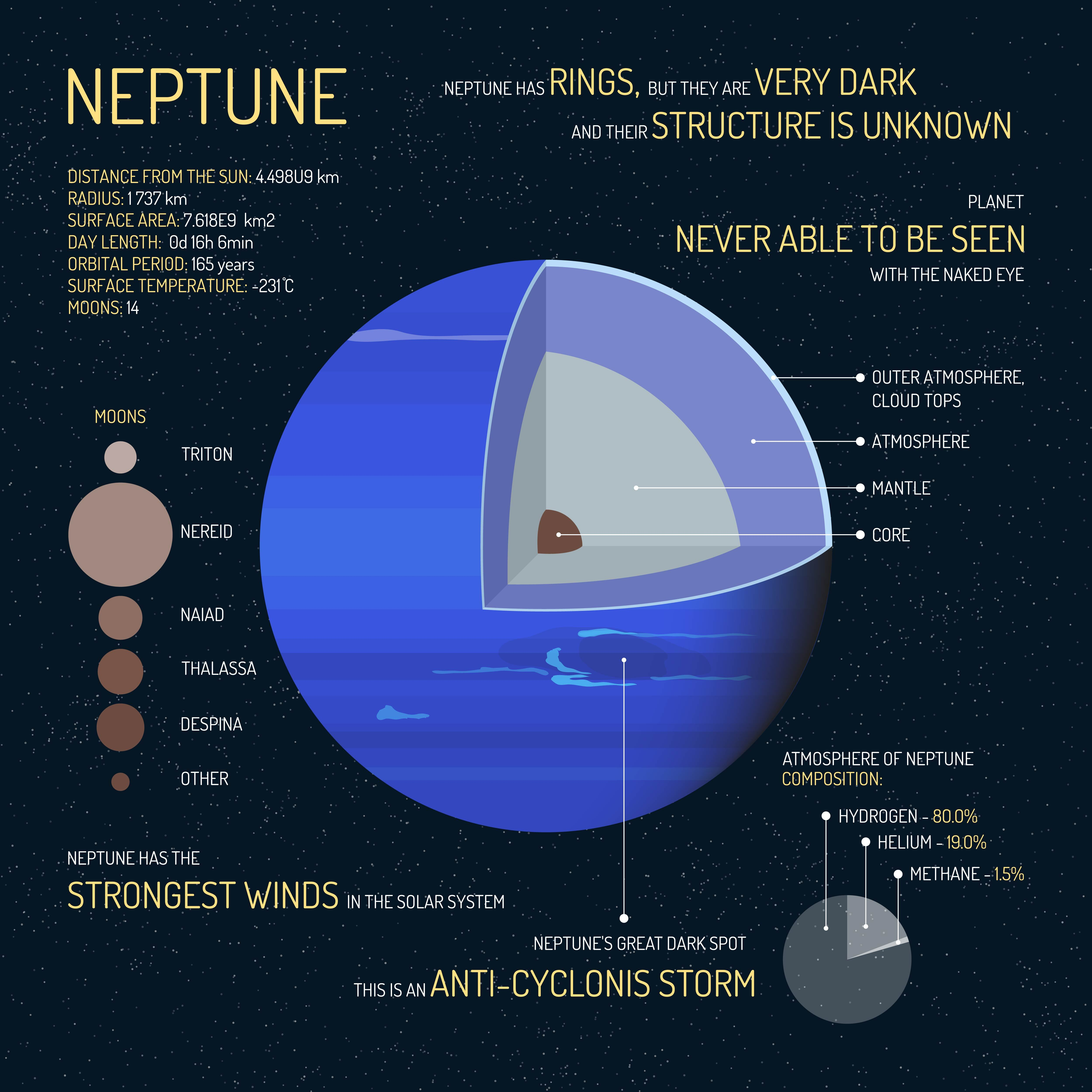 海王星 衛星 逆行